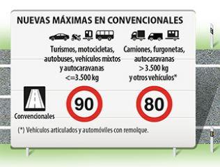 España aprueba la reducción de la velocidad en convencionales